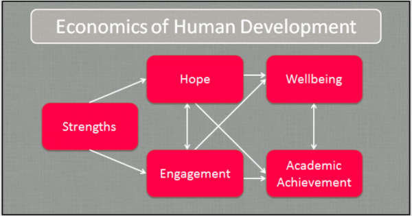 economics-of-human-development